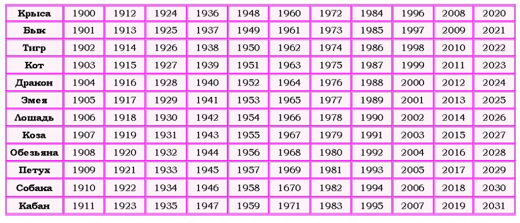 рожденные 17 февраля 1994 года характеристика женщина